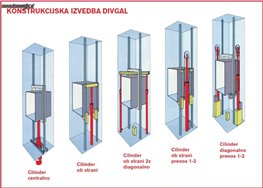 Konstrukcijska izvedba dvigal2